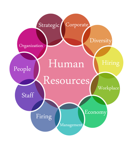 human resource management issues in media The society for human resources management recently released a report   many of these issues will also have a significant impact on hr practices in  a  large number companies don't have a social media policy and they.